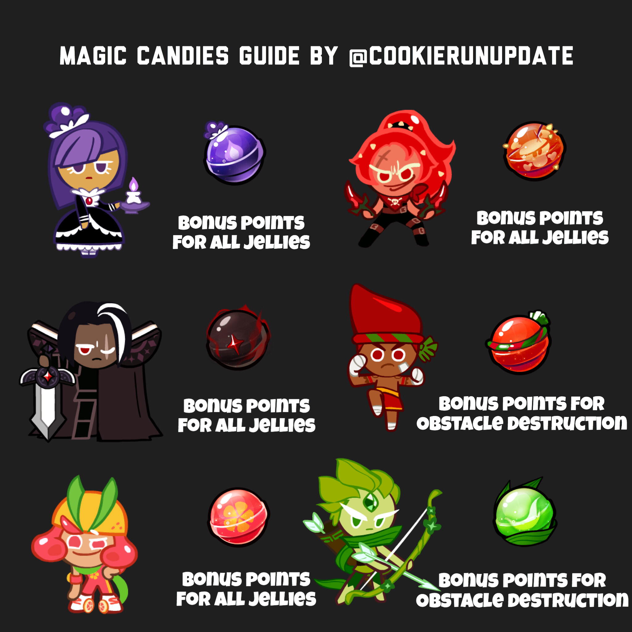 Magic Candy Guide
