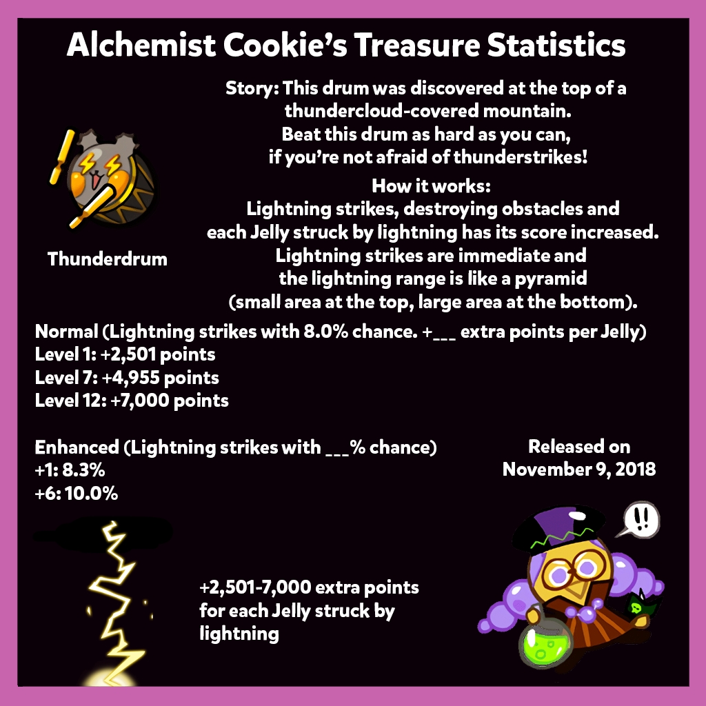 Epic Treasure Statistics and Tips